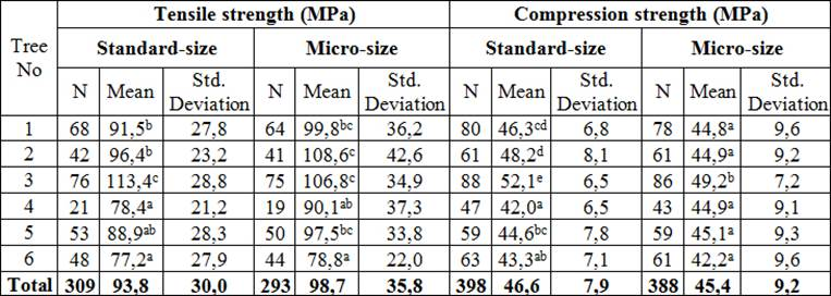 Micro-mechanical properties of Oak wood and comparison with