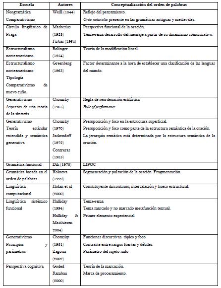 El Orden De Palabras En Los Estudios Gramaticales Un
