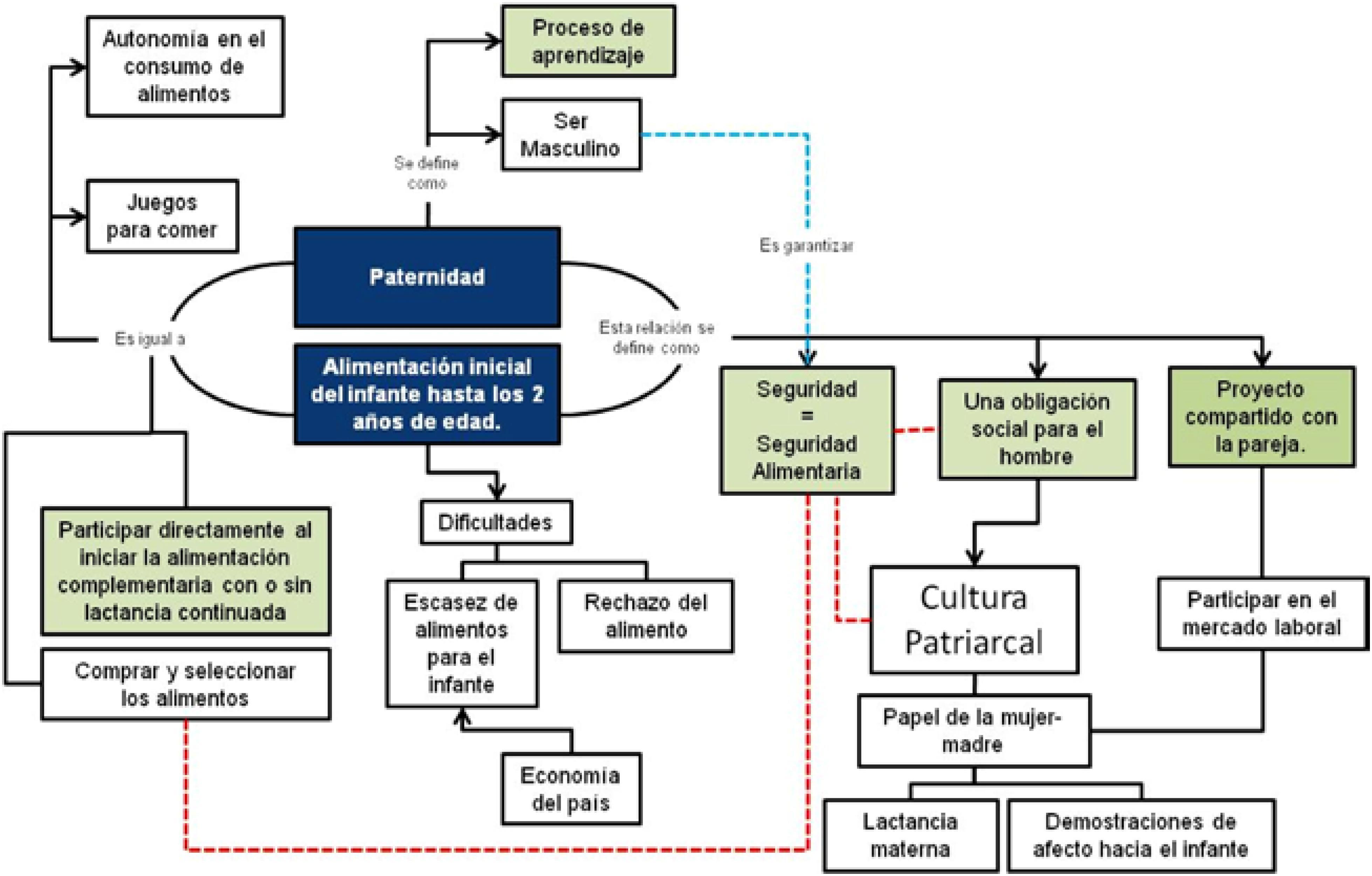 449e31529 Prácticas y significados de la paternidad en relación a la ...