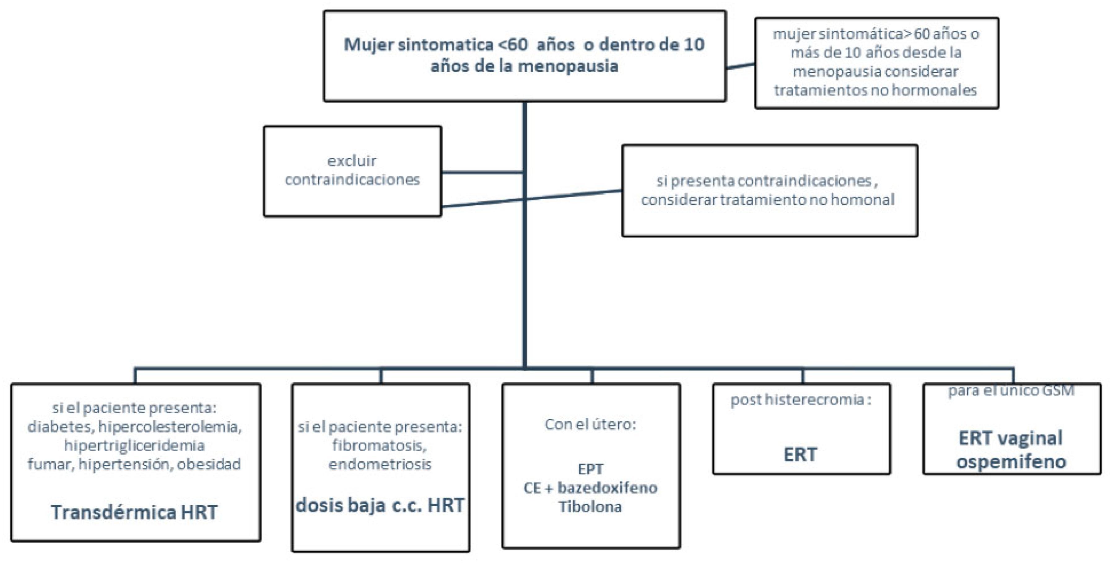 diagnostico de menopausia pdf