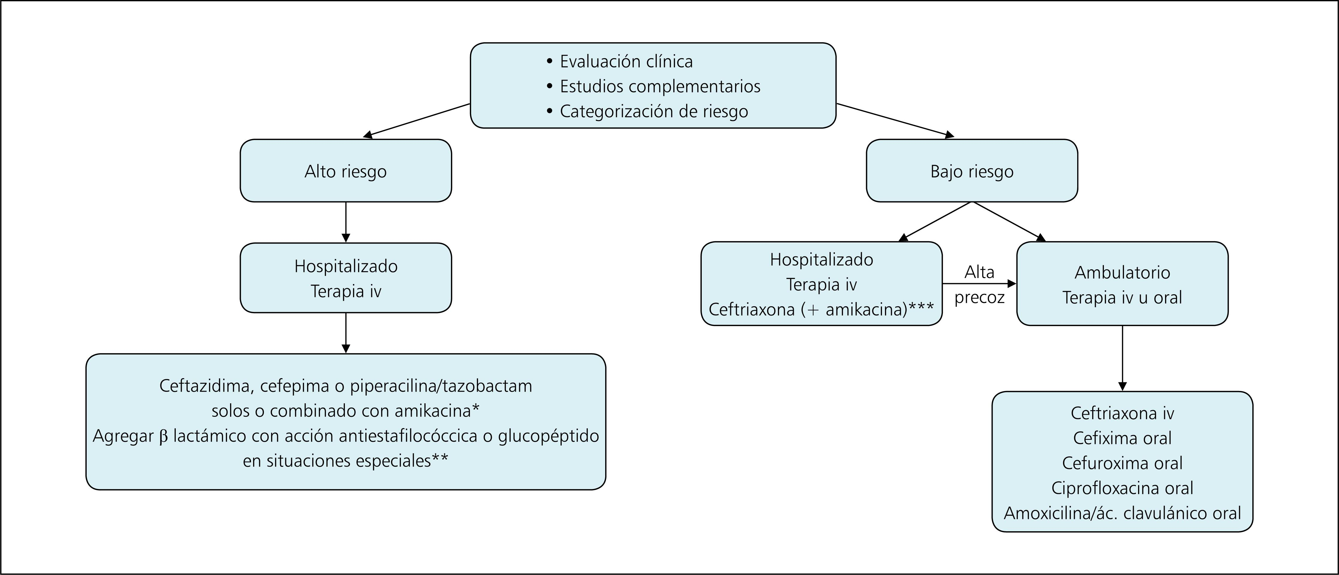 Parte Iv Terapia Antimicrobiana En Pacientes Con Cancer Y