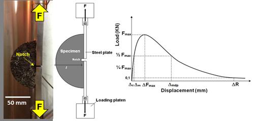 Evaluación de la durabilidad de mezclas asfálticas en