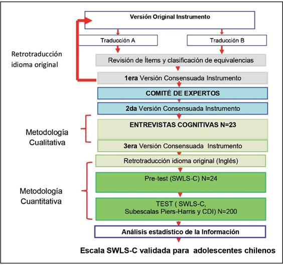 Transcultural Adaptation And Validation Of A Satisfaction