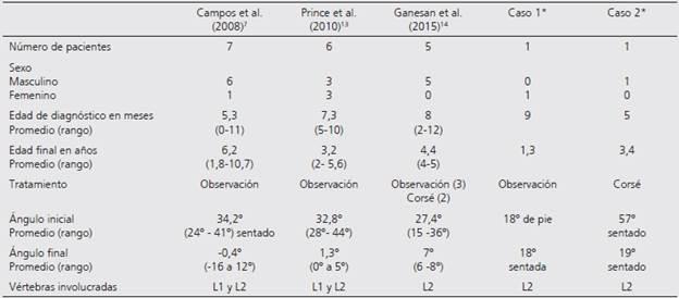 Hipoplasia vertebral asociada a cifosis toracolumbar en lactantes ...