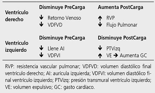tabla de volumenes pulmonares