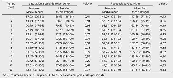 Saturacion Arterial De Oxigeno Y Frecuencia Cardiaca En Recien Nacidos De Termino Sanos Durante La Primera Hora Post Nacimiento