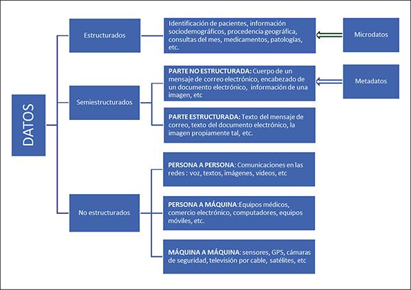 Los Big Data Conceptos Relacionados Y Algunas Aplicaciones En Pediatría