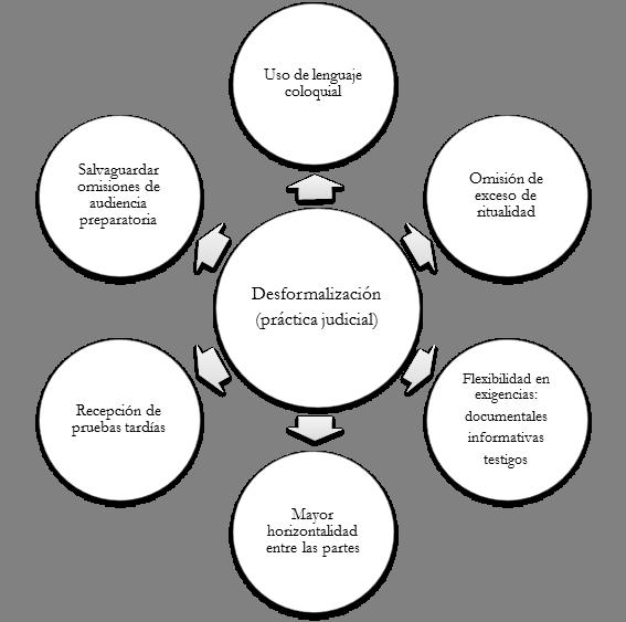 Estudio Aplicado Sobre La Desformalización Del Procedimiento