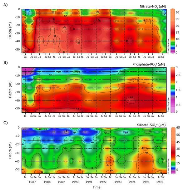 Variabilidad inter-anual de las condiciones oceanográficas y