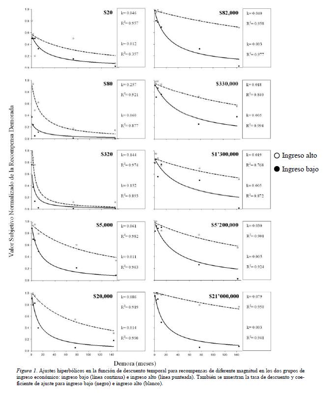 5da43fd6c9ef Contribución del ingreso económico al descuento temporal o ...
