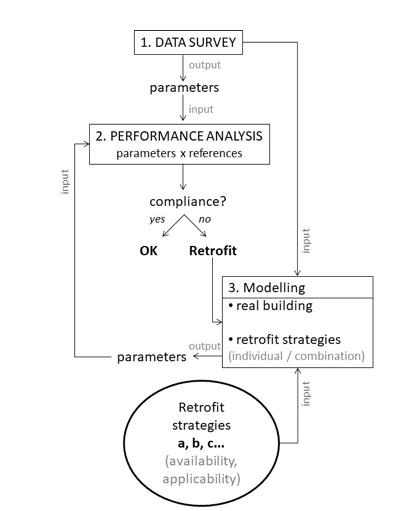 diagram of the procedure to evaluate retrofit strategies