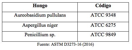 Análisis sobre el crecimiento de hongos en diferentes