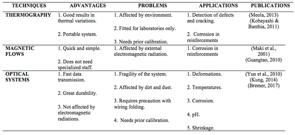 ca936bebee ... problems and applications of the main physical techniques for  monitoring and controlling reinforced concrete structures. The last column  on the right ...