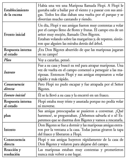 Elisión Y Sustitución De Las Preposiciones En Español En Narraciones De Niños Con Trastorno Específico Del Lenguaje