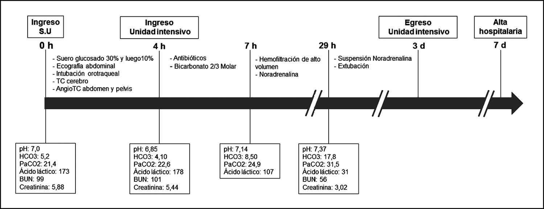diabetes mellitus tipo 2 epidemiología fisiopatología de la sepsis