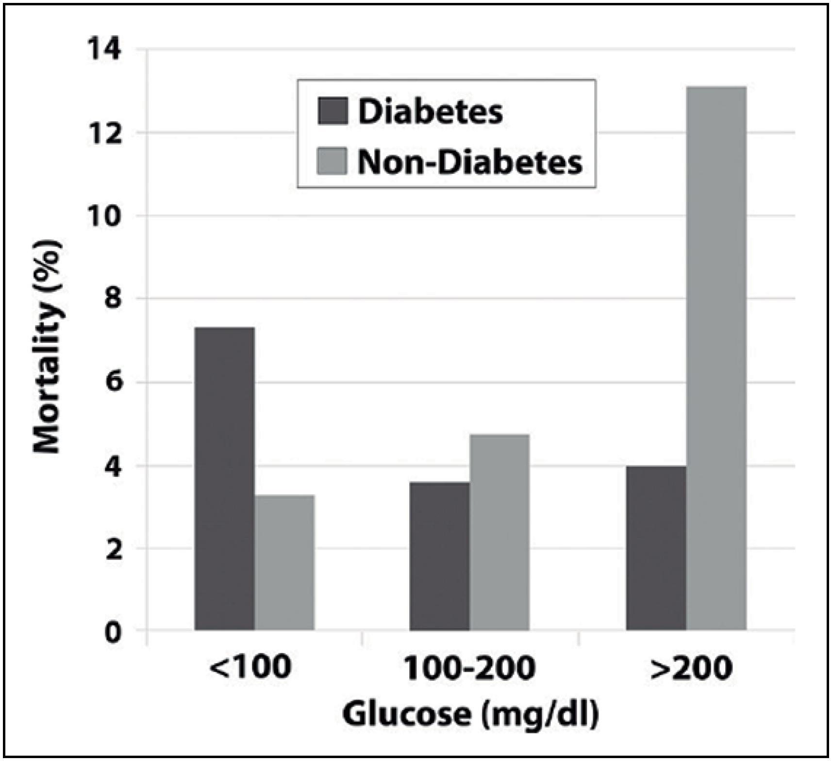 programas de diabetes para pacientes hospitalizados