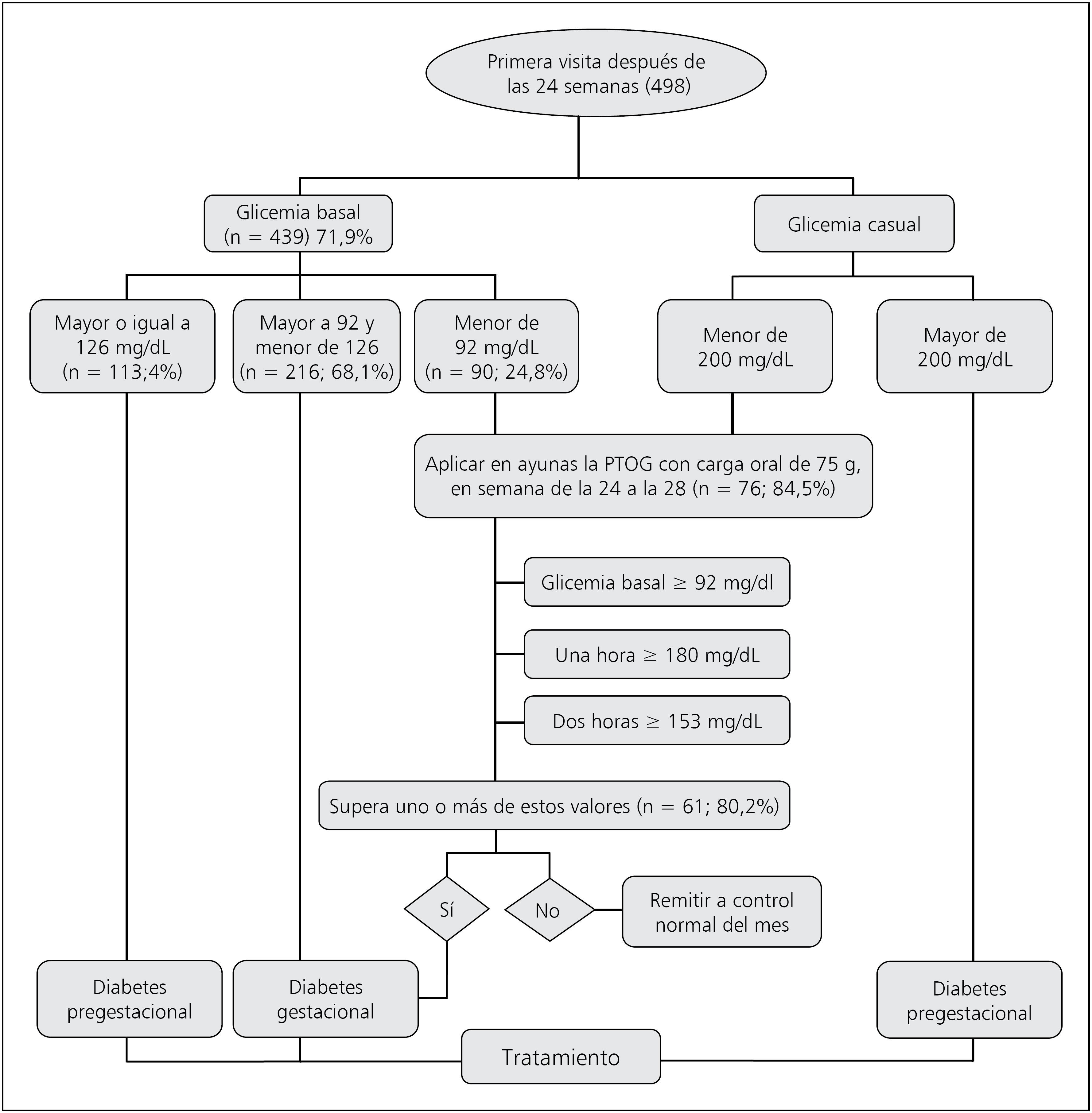 Como diagnosticar diabetes mellitus gestacional