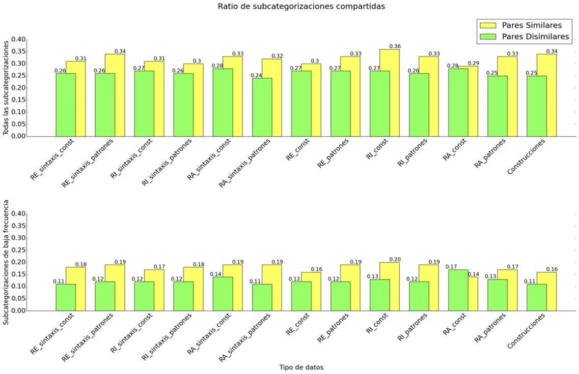 Similitud Verbal Análisis Comparativo Entre Lingüística