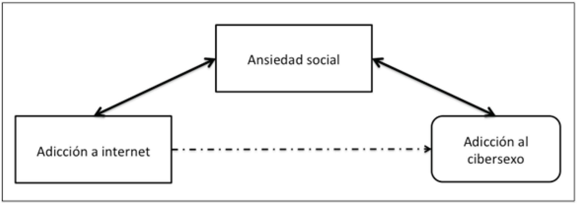 Ansiedad social, adicción al internet y al cibersexo: su